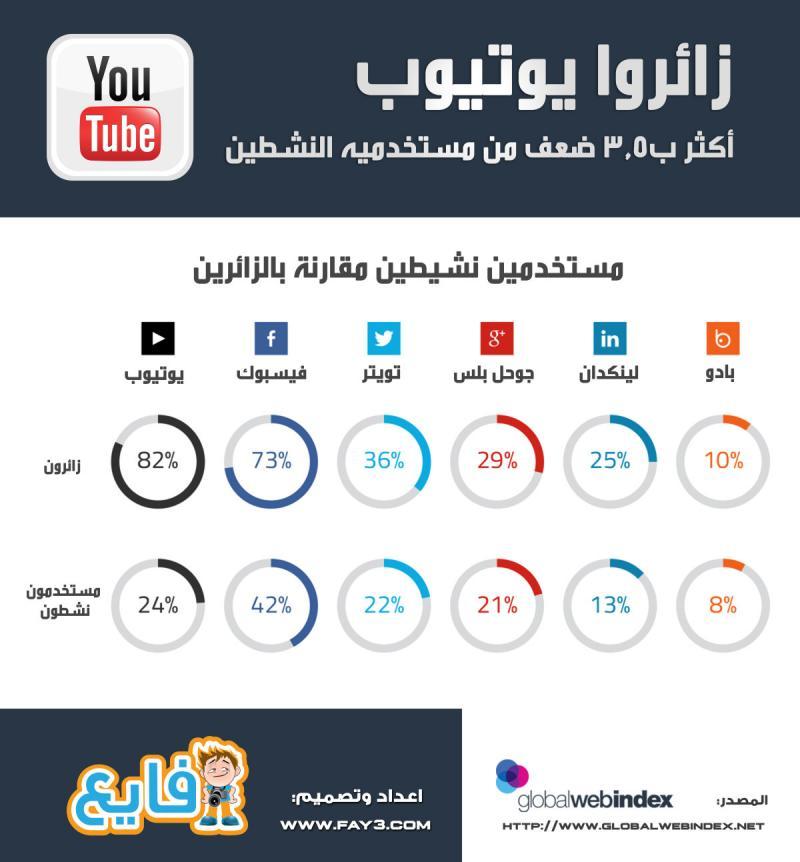 انفوجرافيك: زائرو #يوتيوب أكثر ب3.5 ضعف من مستخدميه النشطين #انفوجرافيك
