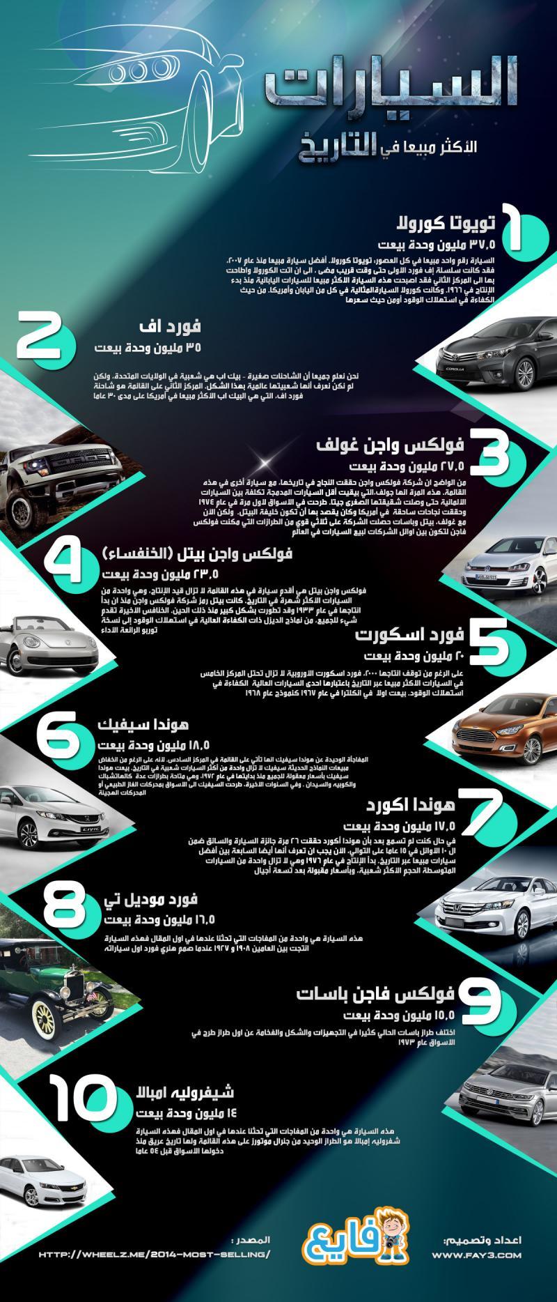 السيارات الأكثر مبيعا في التاريخ #انفوجرافيك #سيارات