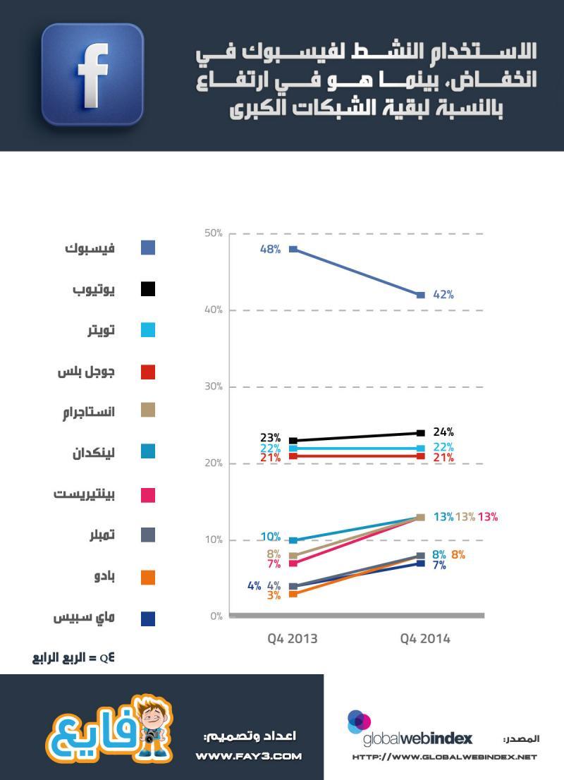 الاستخدام النشط ل #فيسبوك في انخفاض، بينما هو في ارتفاع بالنسبة لبقية الشبكات الكبری #انفوجرافيك