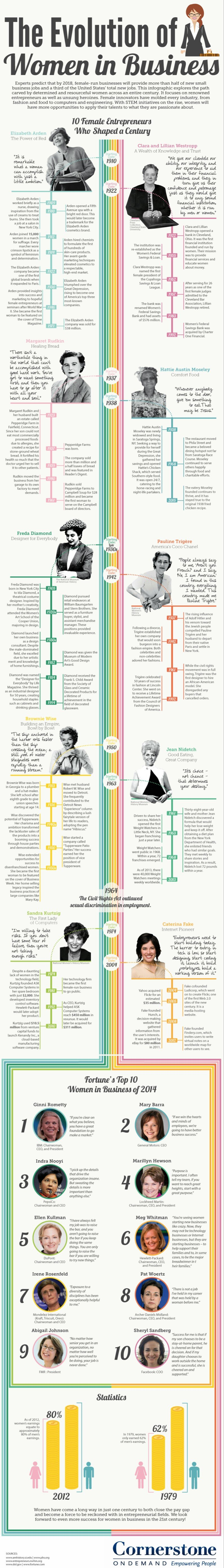 the evolution of women in business #infographic