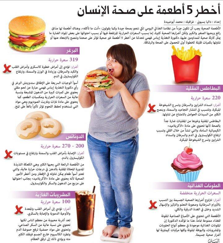 أخطر ٥ أطعمة على صحة الإنسان #انفوجرافيك