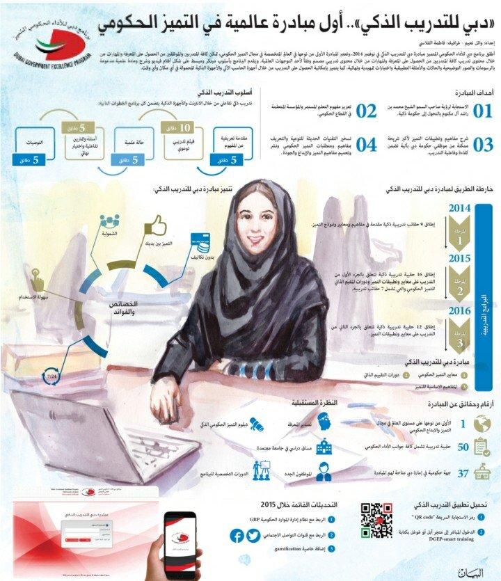 دبي للتدريب الذكي...أول مبادرة عالمية في التميز الحكومي #انفوجرافيك