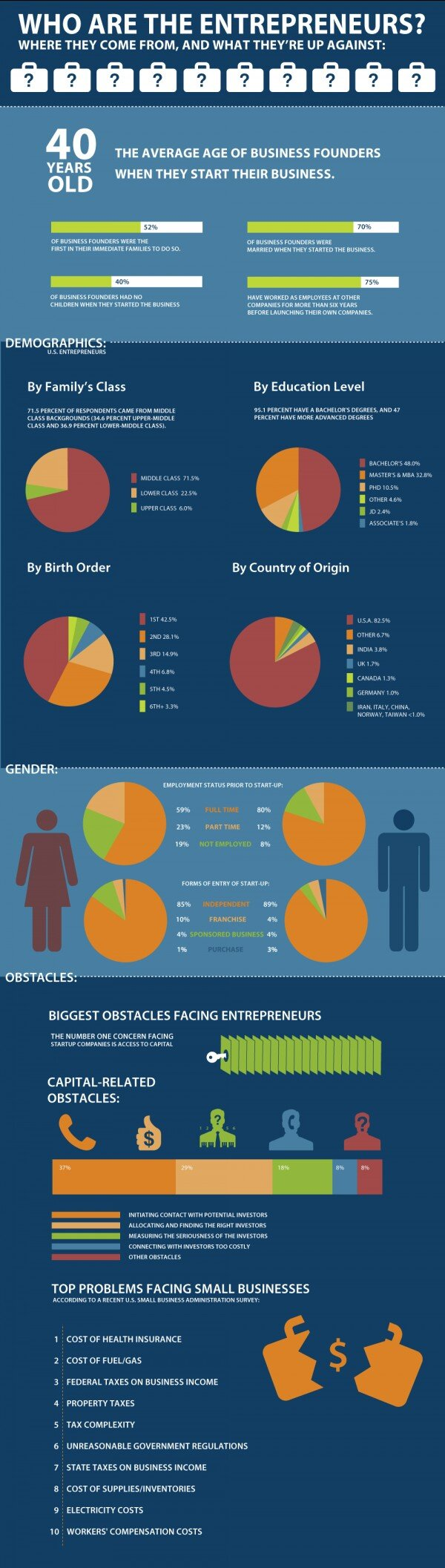 who are the #Entrepreneur #Infographic