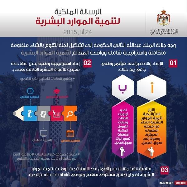 #انفوجرافيك اعرف أكثر عن مهام اللجنة الوطنية لتنمية الموارد البشرية #الأردن #Jordan