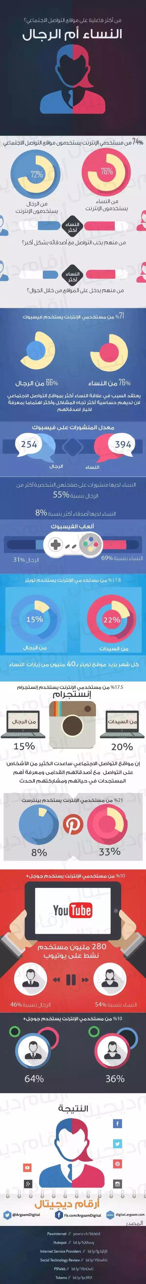 النساء هن الأكثر فاعلية على مواقع التواصل الاجتماعي #انفوجرافيك