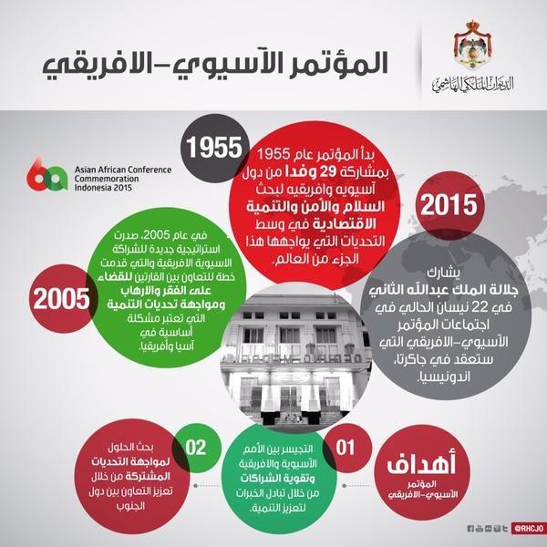 #انفوجرافيك المؤتمر الآسيوي الأفريقي الذي شارك فيه جلالة الملك عبدالله في جاكرتا - جزء ٢ #الأردن #Jordan