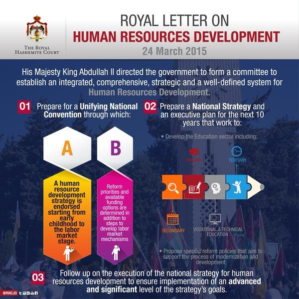#infographic Learn more about the National Committee for Human Resources Development's primary tasks #Jordan #JO