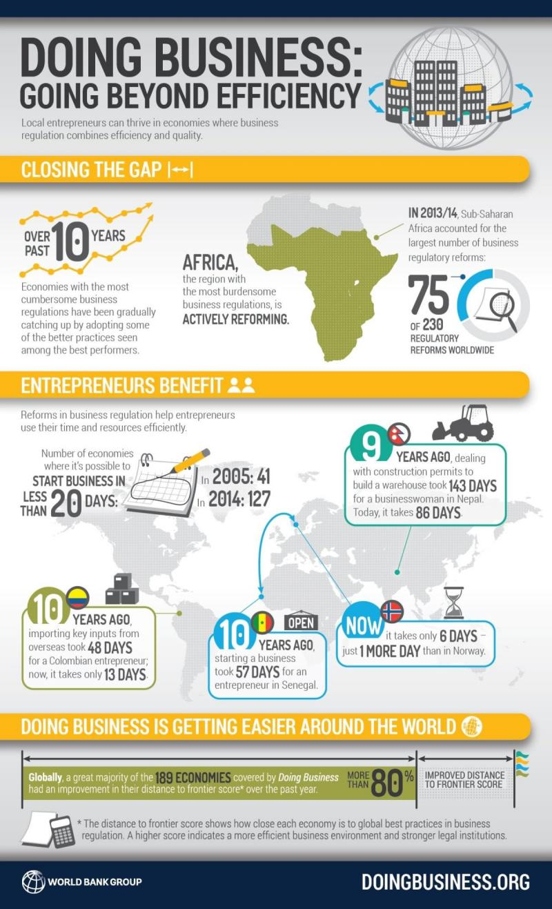 World bank report doing business #Infographic