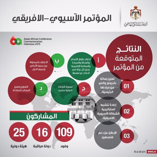 #انفوجرافيك اعرف أكثر عن المؤتمر الآسيوي الأفريقي الذي شارك فيه جلالة الملك عبدالله في جاكرتا #الأردن #Jordan