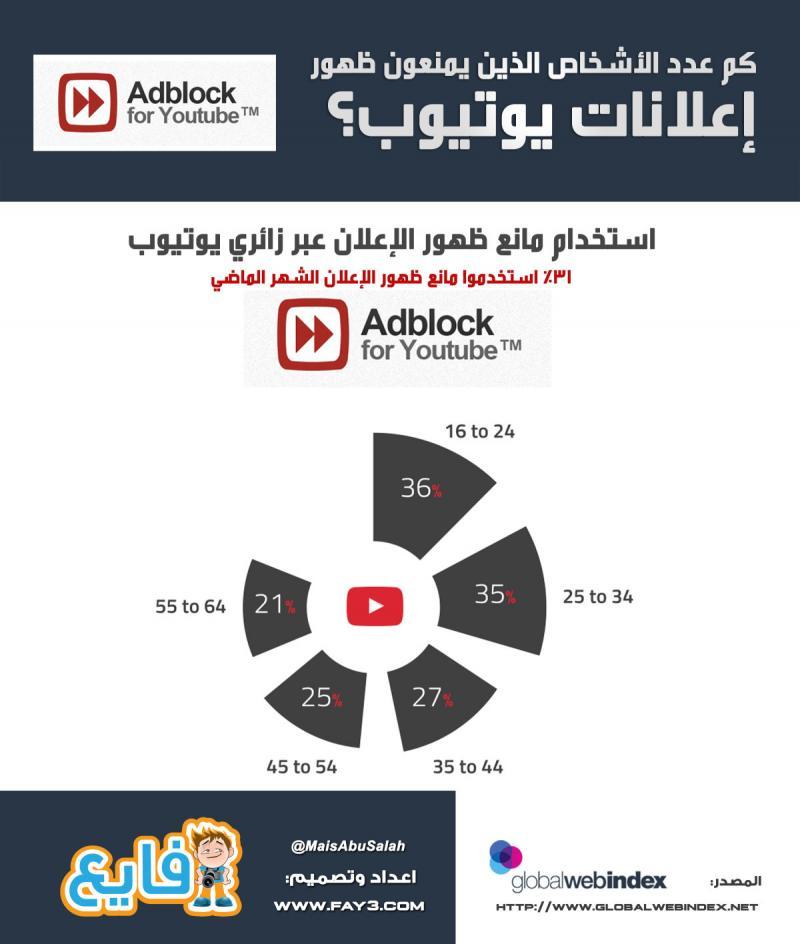 #انفوجرافيك كم عدد الأشخاص الذين يمنعون ظهور إعلانات #يوتيوب ؟