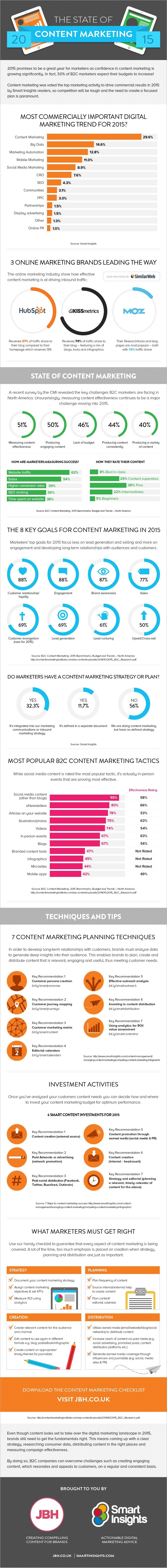 The state of Content Marketing in 2015 #Infographic