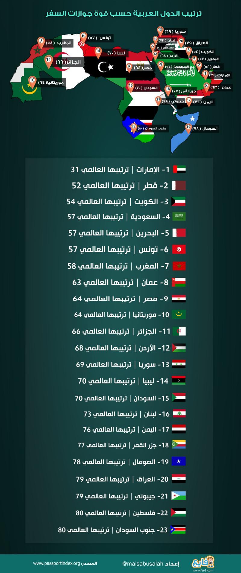 #انفوجرافيك ترتيب الدول العربية حسب قوة جوازات السفر