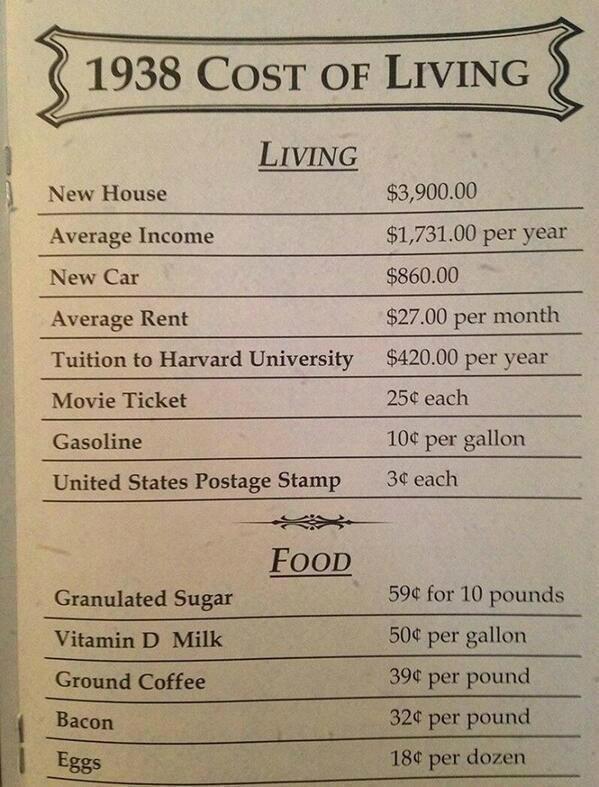 تكلفة الحياة عام ١٩٣٨ في الولايات المتحدة