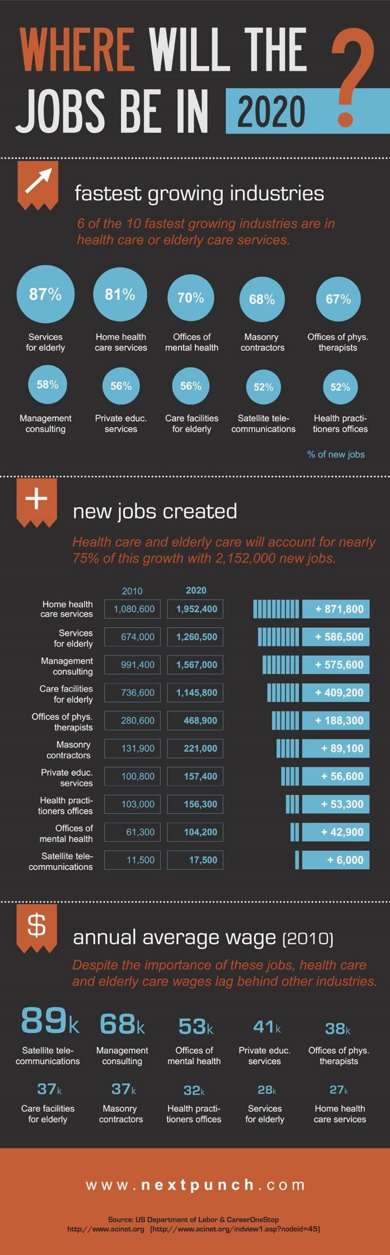 Where will be the Jobs in 2020 #Infographic