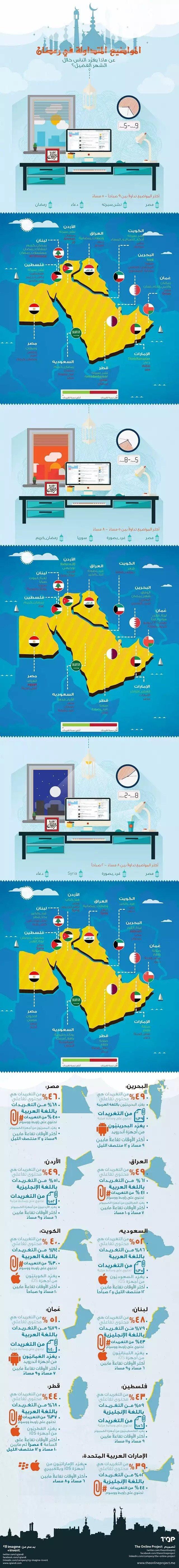 #انفوجرافيك الاعلام الاجتماعي في #رمضان ٢٠١٤ #تويتر