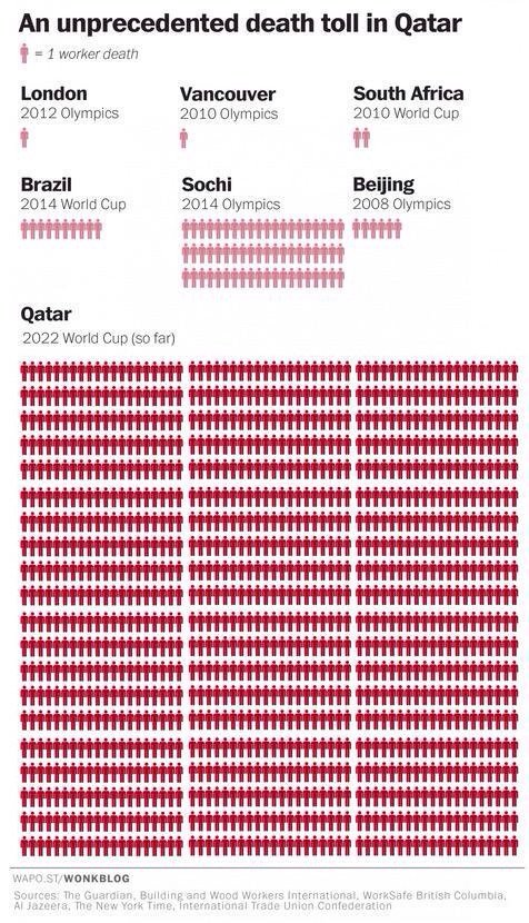 Workers died in the construction of sports events #Infographic #Qatar2022