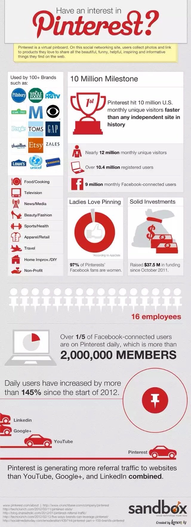 Have an interest in #Pinterest #Infographic