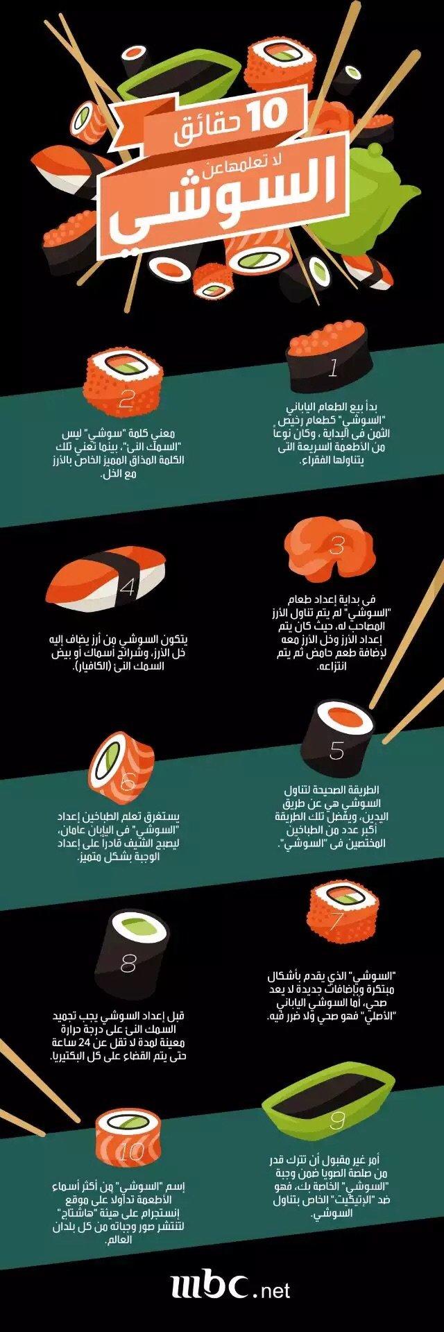 انفوجرافيك: حقائق لا تعرفها عن السوشي #انفوجرافيك