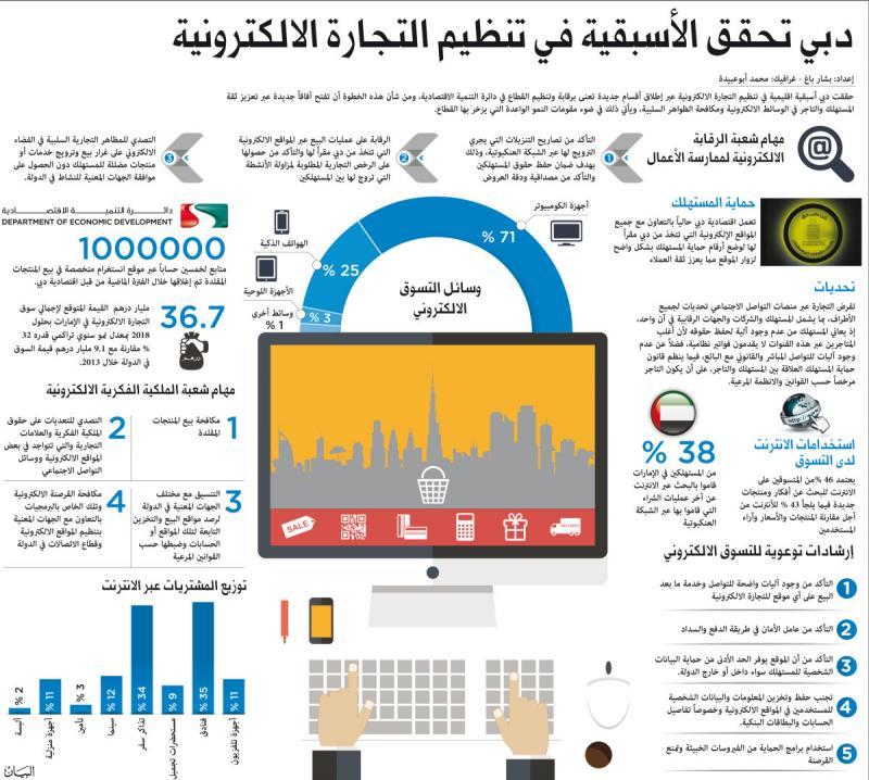 #انفوجرافيك دبي الأولى في تنظيم التجارة الإلكترونية#دبي