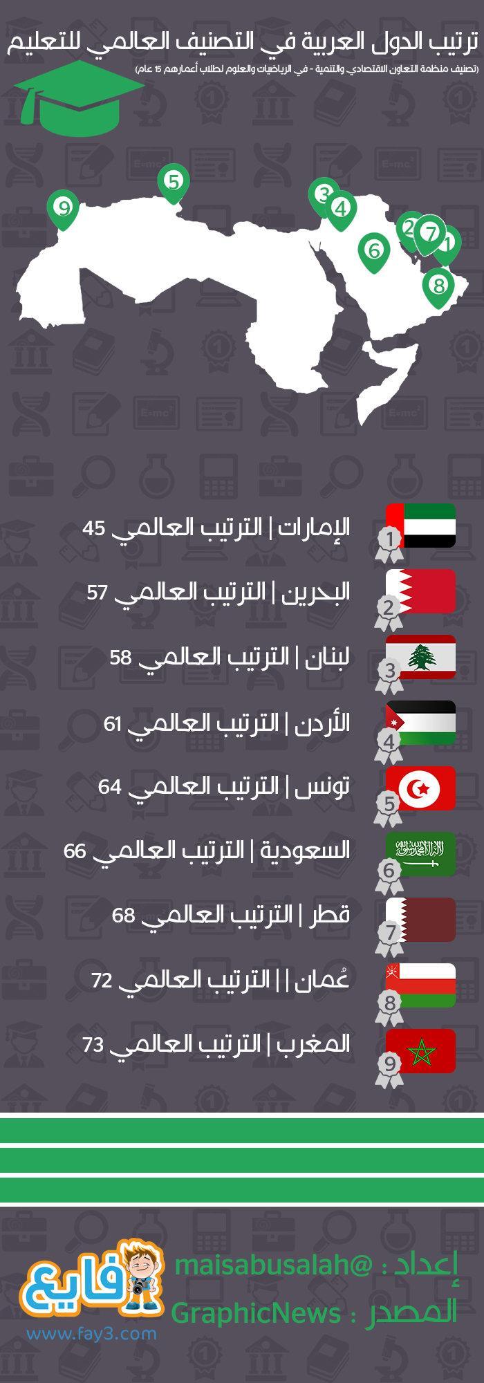 #انفوجرافيك ترتيب الدول العربية في التصنيف العالمي للتعليم - #الإمارات رقم1