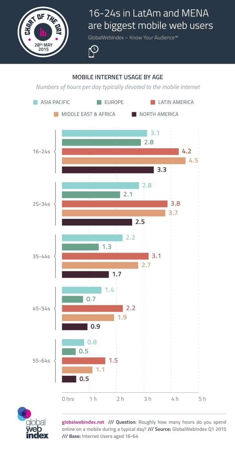 #انفوجرافيك الفئة العمرية ١٦ - ٢٤ سنة في الشرق الأوسط وشمال أفريقيا هي الأكثر استخداما لإنترنت الجوال