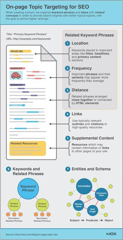 On-Page Topic Targeting for SEO#Infographic