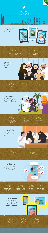 #انفوجرافيك #رمضان في السعودية على #تويتر