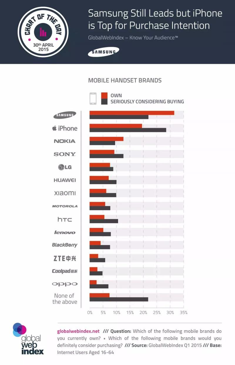 Samsung still leads but iPhone is Top for Purchase Intention #infographic
