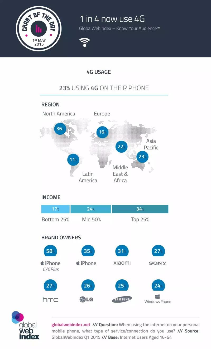 One in Four now use 4G #infographic