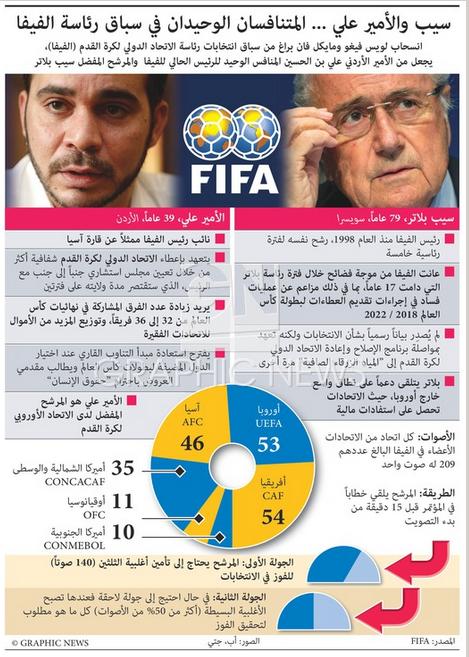 #انفوجرافيك الأمير علي وبلاتر المتنافسان الوحيدان في سباق رئاسة الفيفا