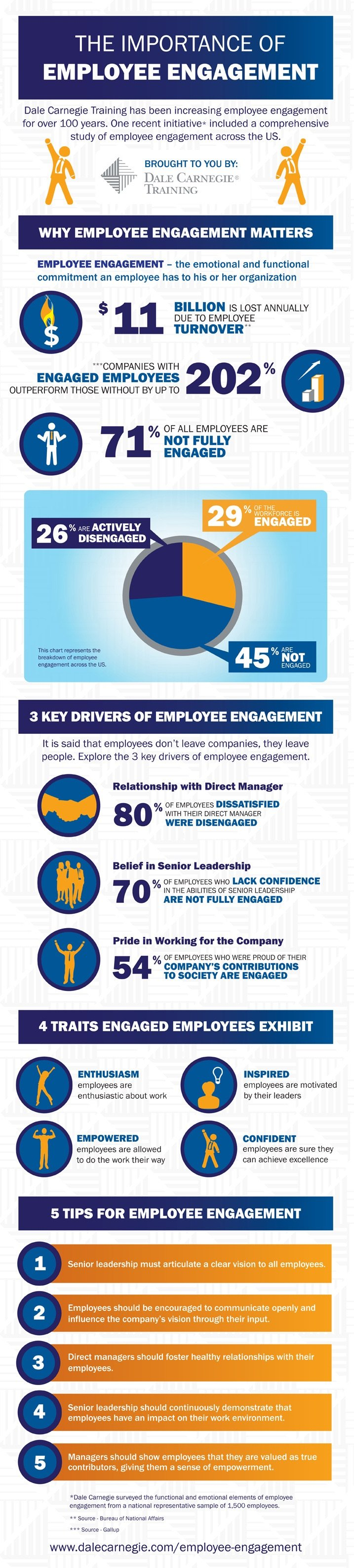 The Importance of Employees Engagement #Infographic