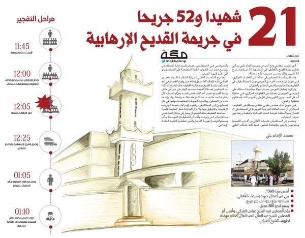 21 شهيدا و52 جريحا في جريمة القديح الإرهابية #تفجير_ارهابي_في_القطيف #تفجير_القديح