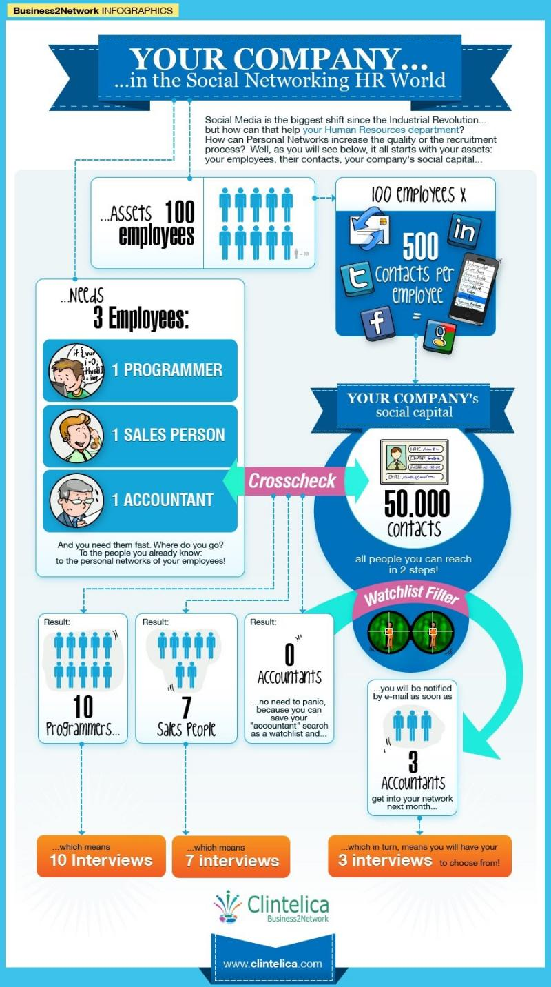 Your Company in the social Networking HR world #Infographic