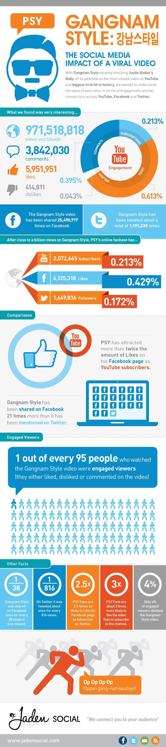 Gangnam Style : The social media impact of a viral video #Infographic