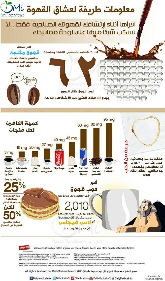 #انفوجرافيك معلومات طريفة لعشاق القهوة
