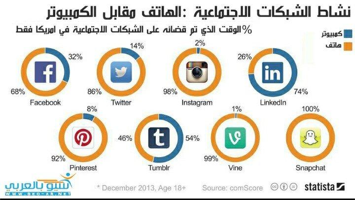 #انفوجرافيك نشاط الشبكات الاجتماعية:الهاتف مقابل الكمبيوتر