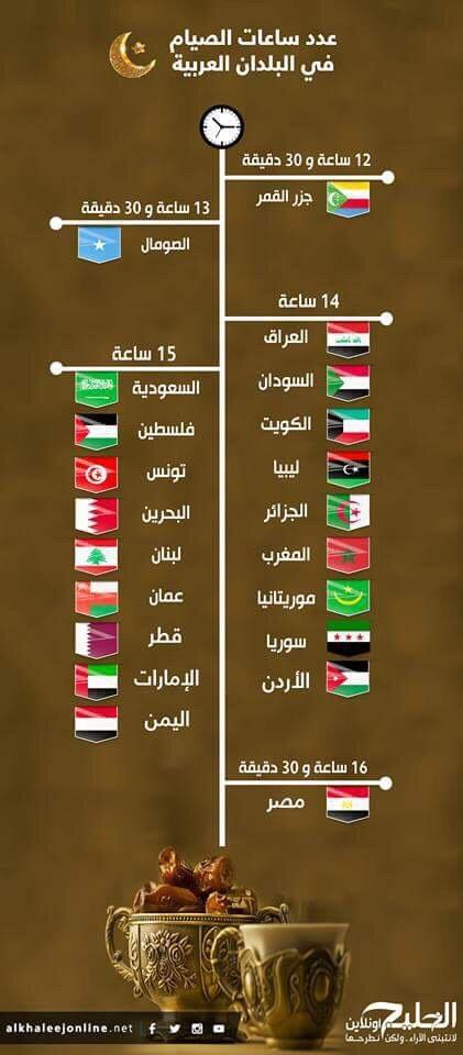 #انفوجرافيك عدد ساعات الصيام في البلدان العربية #رمضان
