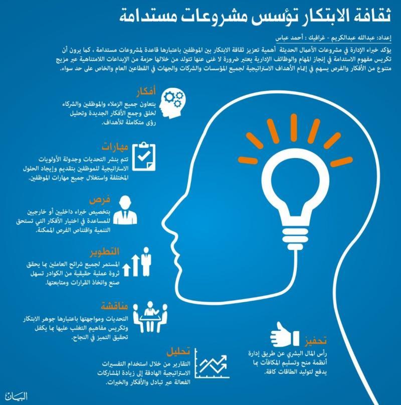 #انفوجرافيك ثقافة الابتكار تؤسس مشروعات مستدامة #ابتكار_العرب