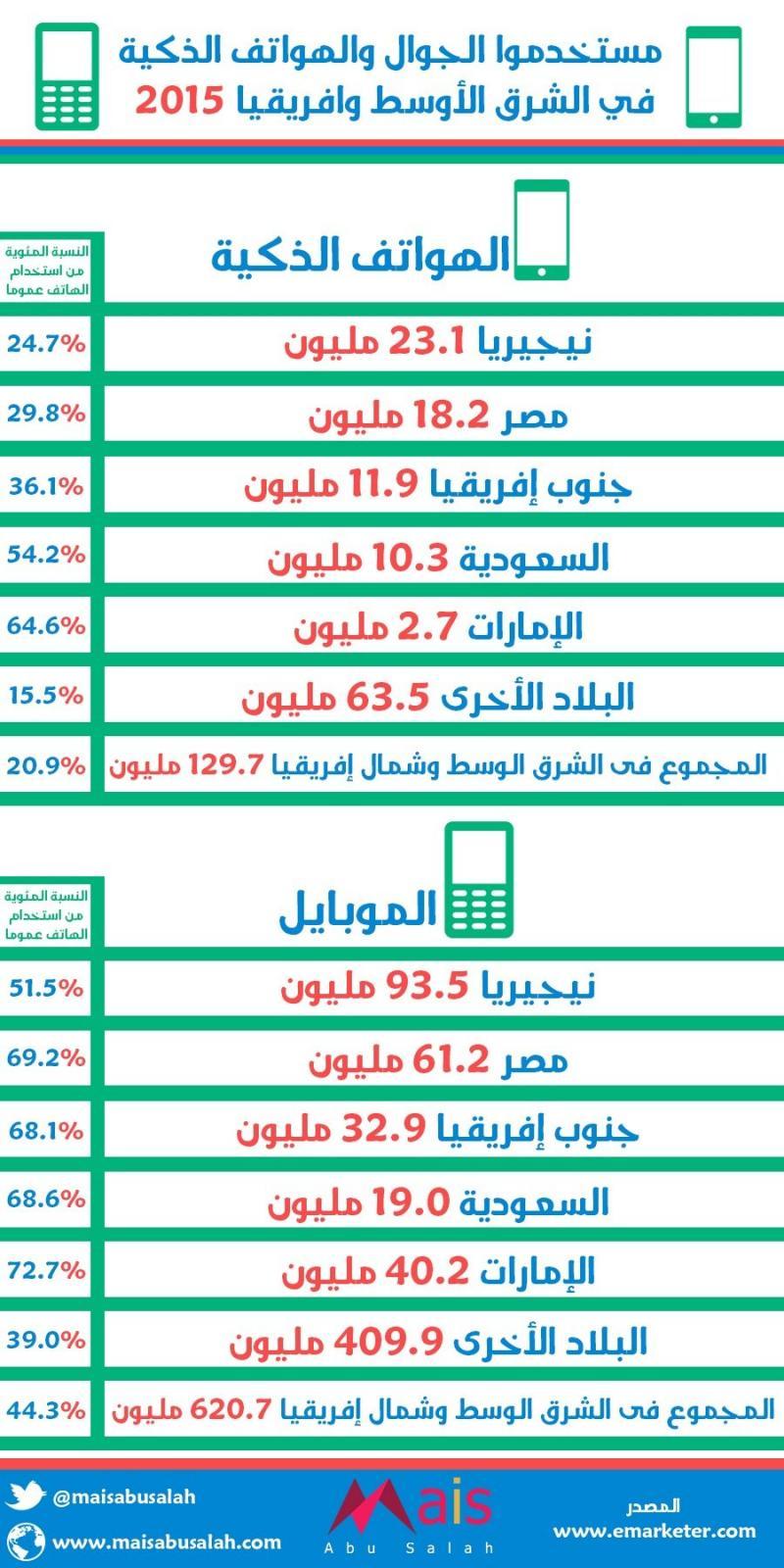 مستخدمو الجوال والهواتف الذكية في الشرق الأوسط وأفريقيا #انفوجرافيك