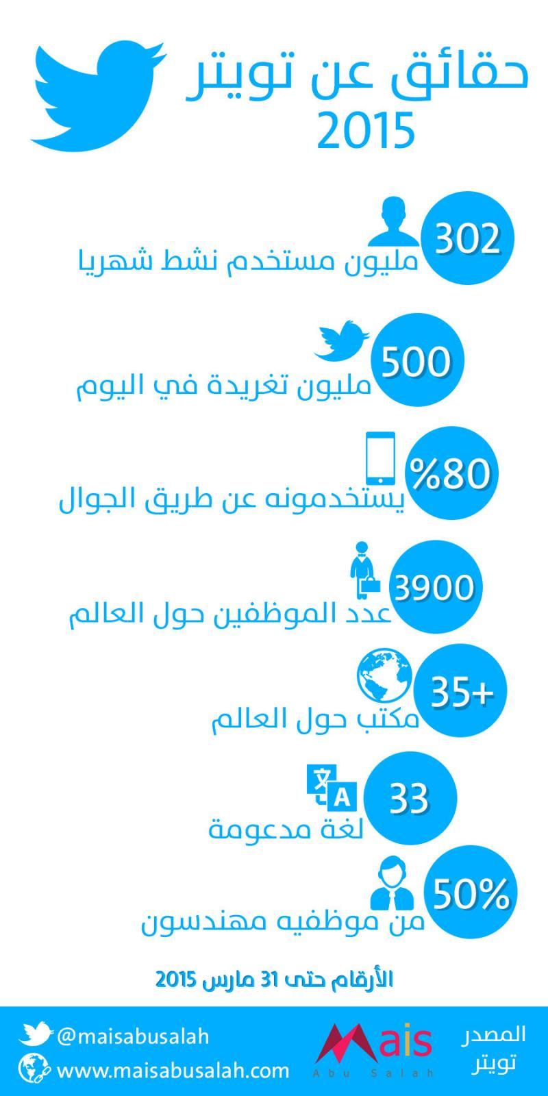 حقائق عن #تويتر 2015 #انفوجرافيك