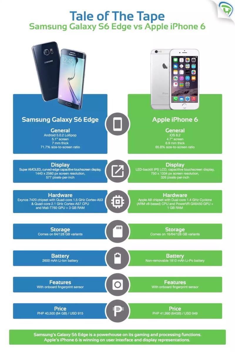 Comparison between #Samsung Galaxy S6 vs. IPhone6 #Infographic
