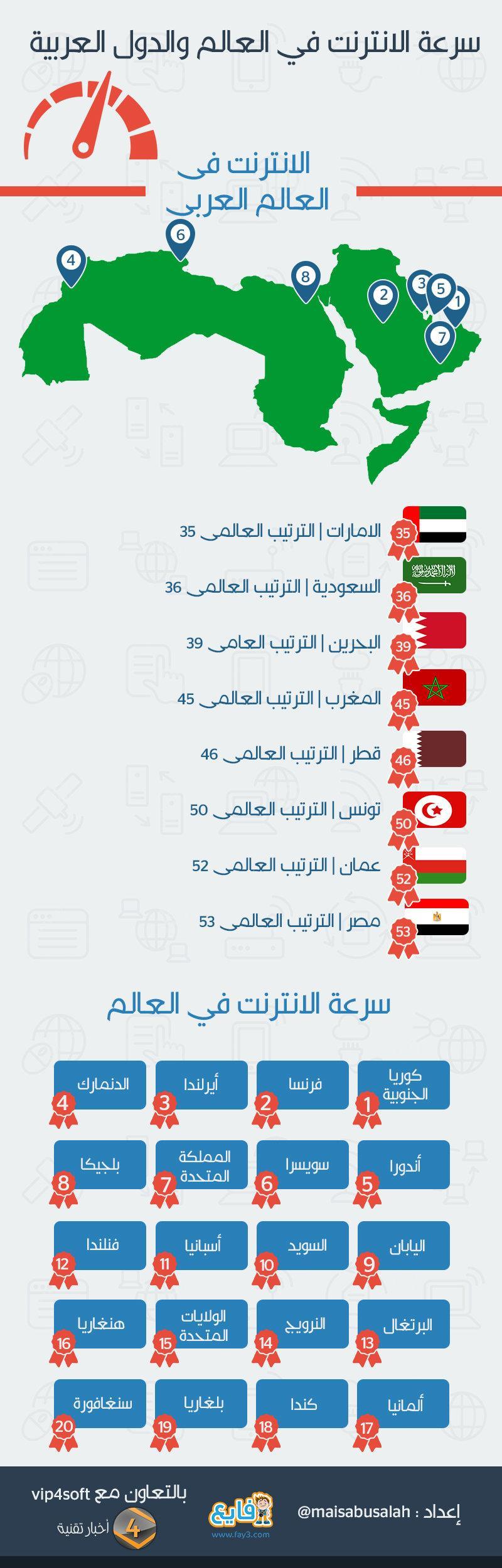 سرعة الإنترنت في الدول العربية #انفوجرافيك