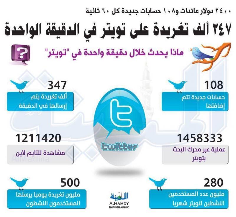 #انفوجرافيك ماذا يحدث على #تويتر خلال دقيقة واحدة #اعلام_اجتماعي