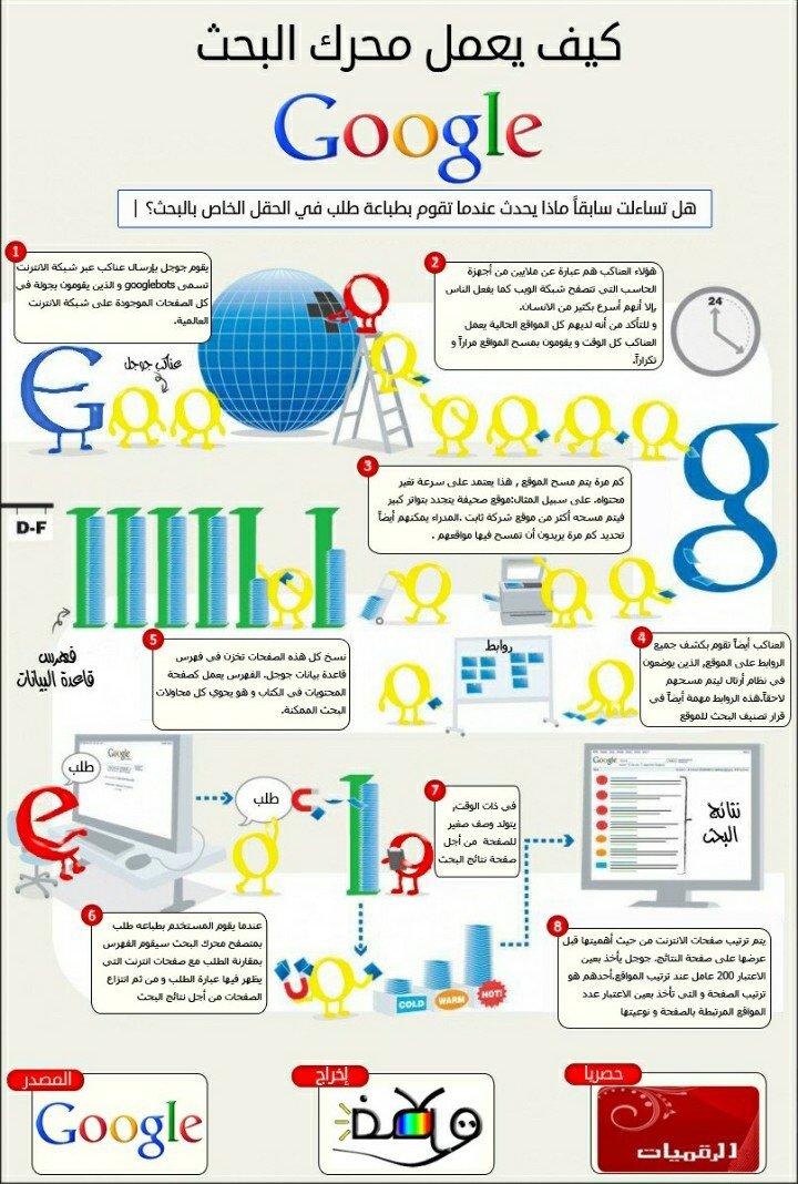 #انفوجرافيك كيف يعمل محرك البحث Google ؟