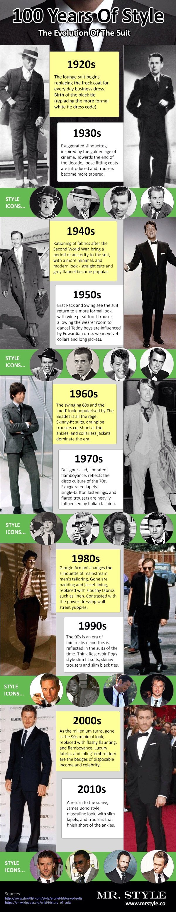 How Mens Suit Has Changed Over 100 Years #Infographic