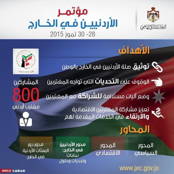 جلالة الملك عبدالله الثاني يرعى افتتاح مؤتمر الأردنيين في الخارج. اعرف أكثر عن المؤتمر #الأردن #Jordan