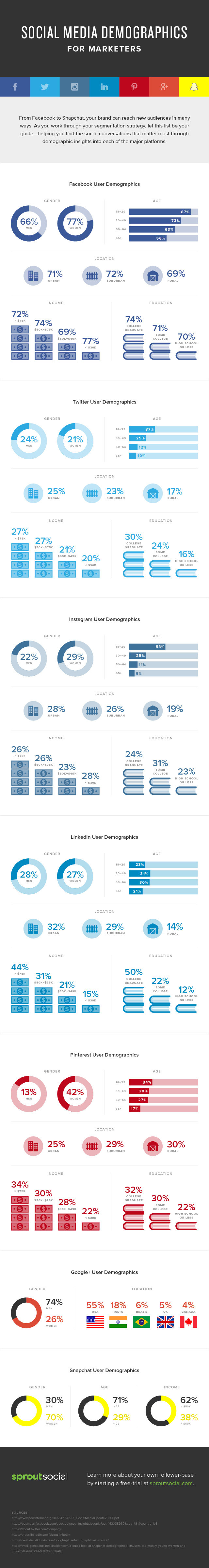 What Social Media Platform Is Right For You? These Stats Will Tell You #Infographic