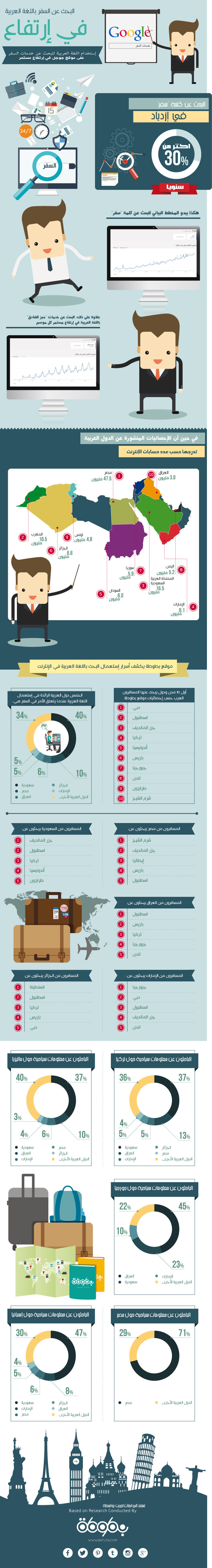 #انفوجرافيك أي الدول العربية تستعمل اللغة العربية أكثر على شبكة الإنترنت عند البحث عن سفر