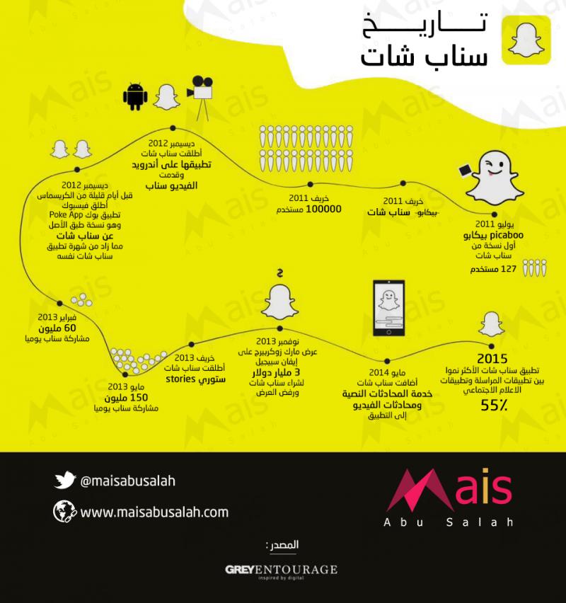 تاريخ #سناب_شات #انفوجرافيك