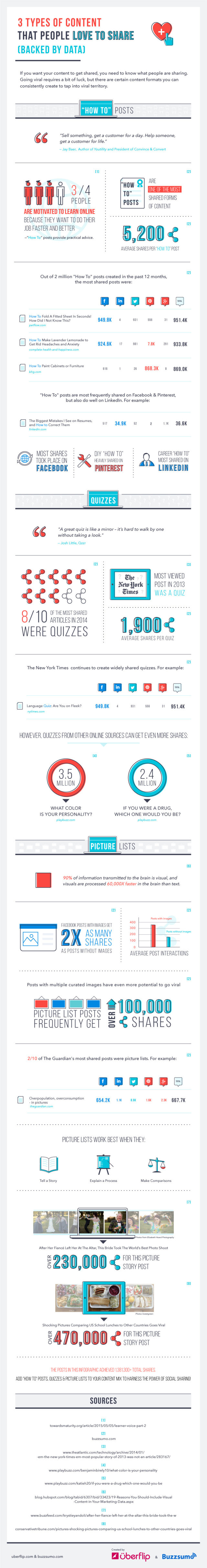 What Your Followers Want: 3 Types of Content People Love to Share #Infographic